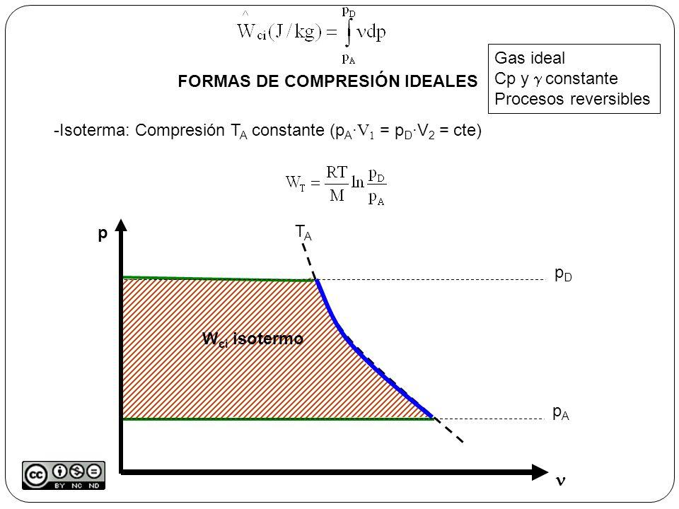 W ci isotermo p pApA pDpD FORMAS DE COMPRESIÓN IDEALES Gas ideal Cp y constante Procesos reversibles -Isoterma: Compresión T A constante (p A · V 1 = p D ·V 2 = cte) TATA