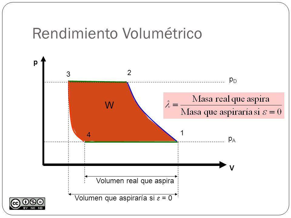 Rendimiento Volumétrico p V W pApA pDpD 1 2 3 4 Volumen real que aspira Volumen que aspiraría si = 0