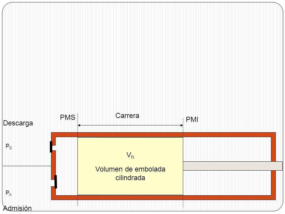 Admisión Descarga PMI Carrera V h Volumen de embolada cilindrada Volumen muerto PDPAPDPA