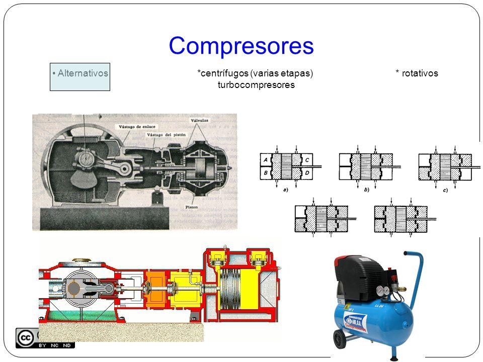 Compresores Alternativos*centrífugos (varias etapas) * rotativos turbocompresores