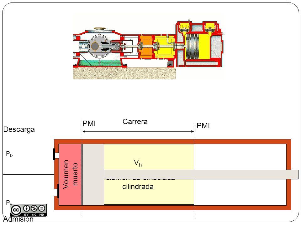 Admisión Descarga PMS PMI p V pApA pDpD V1V1 1 2 p2p2 V2V2 Línea de compresión PDPAPDPA