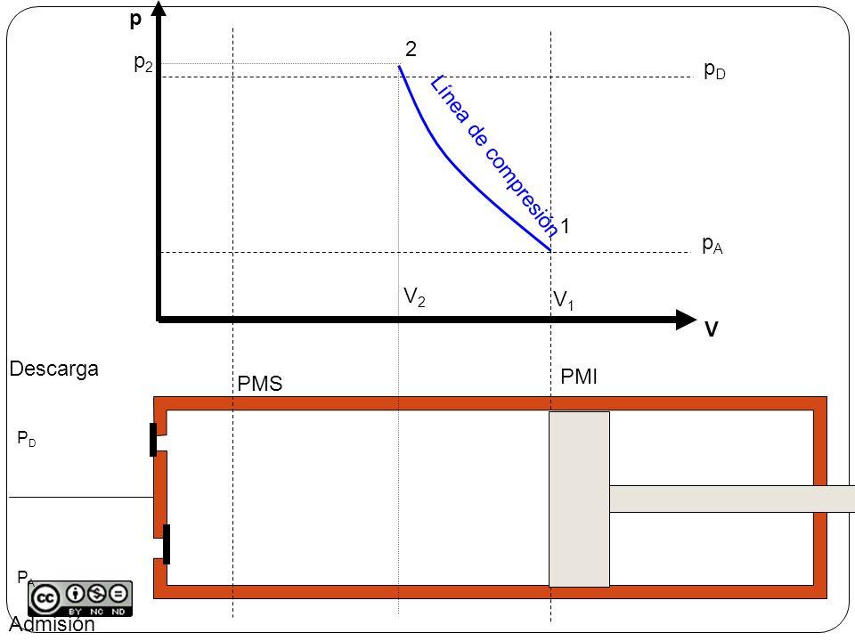 Admisión Descarga PMS PMI p V pApA pDpD V1V1 1 2 p2p2 V2V2 Línea de compresión 3 V3V3 Línea de descarga PDPAPDPA