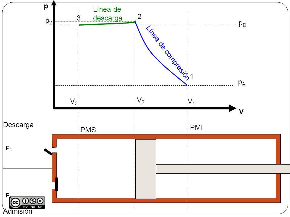 Admisión Descarga PMS PMI p V pApA pDpD V1V1 1 2 p2p2 V2V2 Línea de compresión 3 V3V3 Línea de descarga 4 V4V4 p4p4 Re-expansión PDPAPDPA