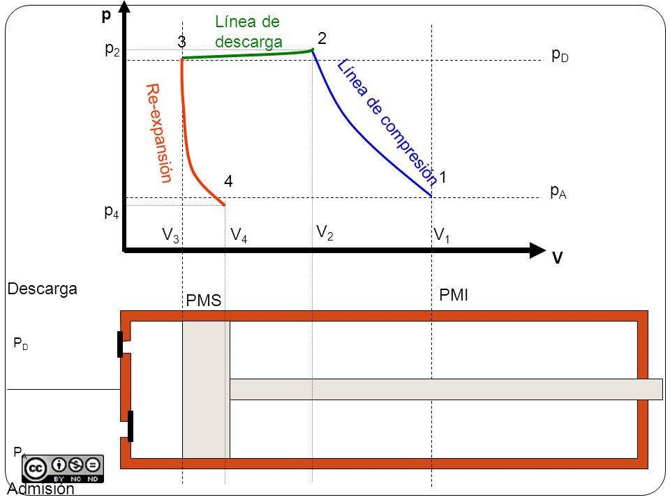 W Admisión Descarga PMS PMI p V pApA pDpD V1V1 1 2 p2p2 V2V2 Línea de compresión 3 V3V3 Línea de descarga 4 V4V4 p4p4 Re-expansión Línea de admisión DIAGRAMA INDICADOR PDPAPDPA