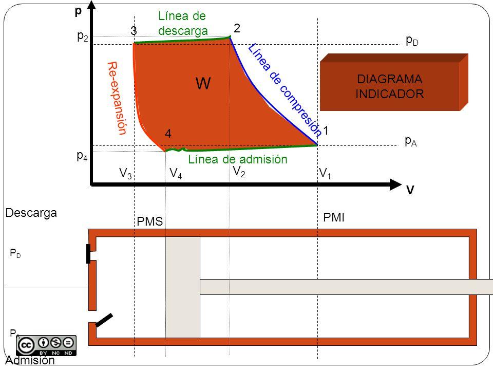 p pApA pDpD TATA P· =cte COMPRESIÓN POLITROPICA Con refrigeración del cilindro p· n =cte; 1<n<