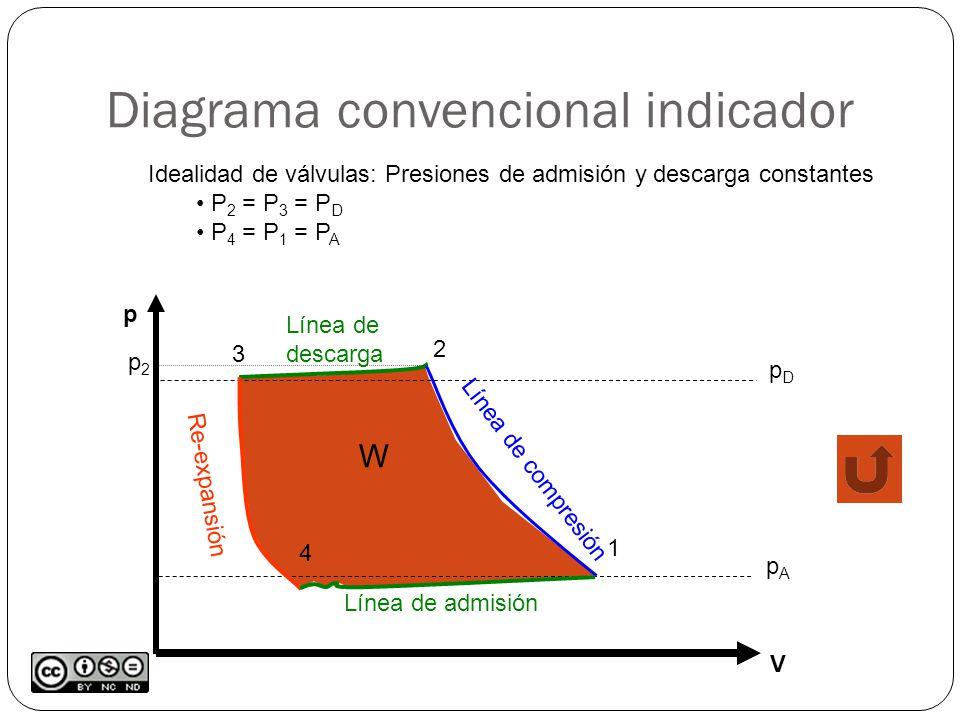 Diagrama convencional indicador W p V pApA pDpD 1 2 p2p2 Línea de compresión 3 Línea de descarga 4 Re-expansión Línea de admisión Idealidad de válvulas: Presiones de admisión y descarga constantes P 2 = P 3 = P D P 4 = P 1 = P A