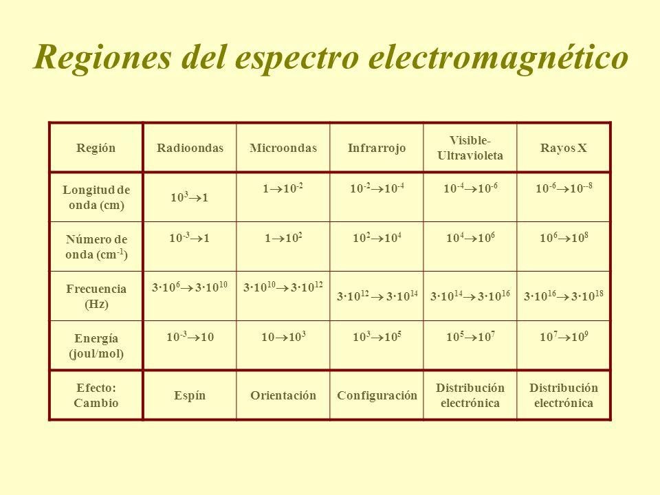 Regiones del espectro electromagnético RegiónRadioondasMicroondasInfrarrojo Visible- Ultravioleta Rayos X Longitud de onda (cm) 10 3 1 1 10 -2 10 -2 1