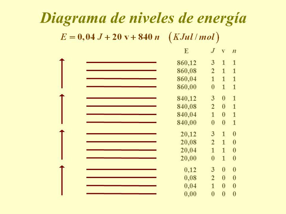 Diagrama de niveles de energía 0,04 1 0 0 0,00 0 0 0 0,08 2 0 0 0,12 3 0 0 20,04 1 1 0 20,00 0 1 0 20,08 2 1 0 20,12 3 1 0 840,04 1 0 1 840,00 0 0 1 8