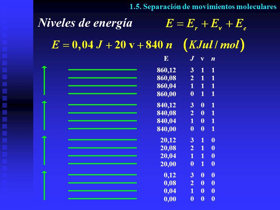 Niveles de energía 0,04 1 0 0 0,00 0 0 0 0,08 2 0 0 0,12 3 0 0 20,04 1 1 0 20,00 0 1 0 20,08 2 1 0 20,12 3 1 0 840,04 1 0 1 840,00 0 0 1 840,08 2 0 1