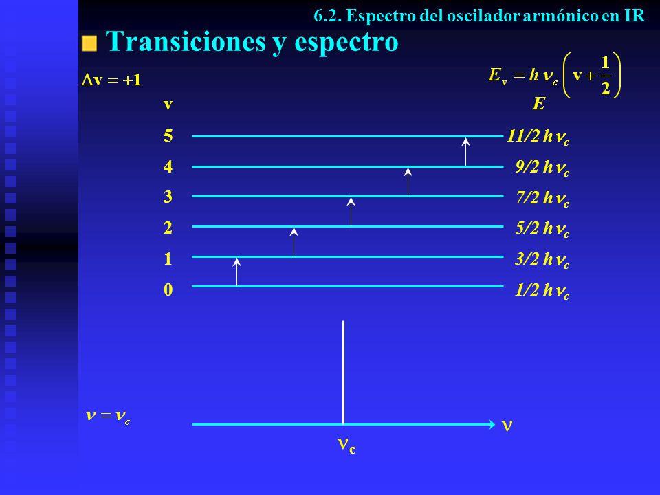 Transiciones y espectro 6.2. Espectro del oscilador armónico en IR v 5 4 3 2 1 0 E 1/2 h c 3/2 h c 5/2 h c 7/2 h c 9/2 h c 11/2 h c c