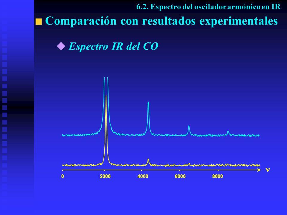 Comparación con resultados experimentales 6.2. Espectro del oscilador armónico en IR 02000400060008000 Espectro IR del CO