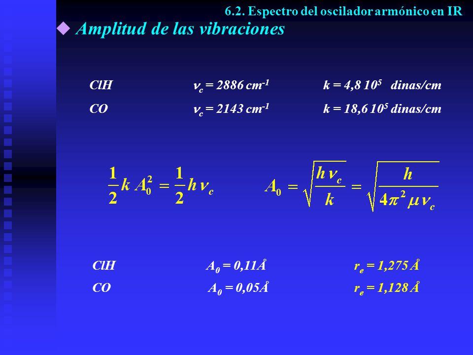 Amplitud de las vibraciones ClH c = 2886 cm -1 k = 4,8 10 5 dinas/cm CO c = 2143 cm -1 k = 18,6 10 5 dinas/cm ClH A 0 = 0,11Å r e = 1,275 Å CO A 0 = 0