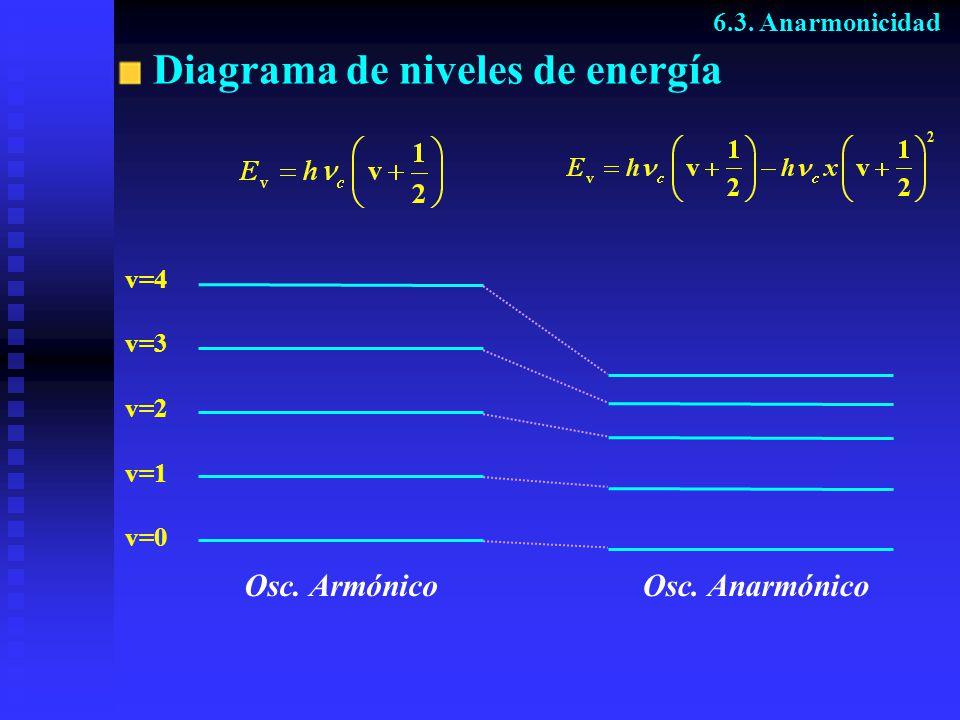 Diagrama de niveles de energía v=0 v=1 v=2 v=3 v=4 Osc. ArmónicoOsc. Anarmónico 6.3. Anarmonicidad