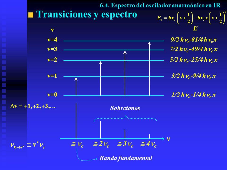 Transiciones y espectro Sobretonos Banda fundamental 6.4. Espectro del oscilador anarmónico en IR v=0 v=1 v=2 v=3 v=4 v E 1/2 h c -1/4 h c x 3/2 h c -