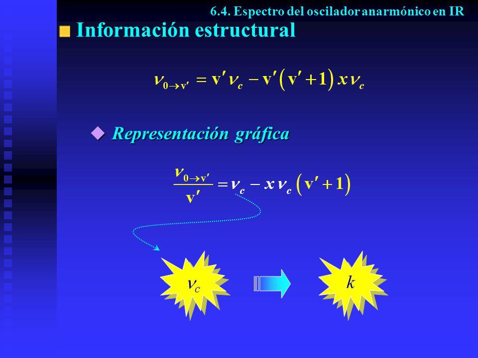 Información estructural c c k k 6.4. Espectro del oscilador anarmónico en IR Representación gráfica Representación gráfica