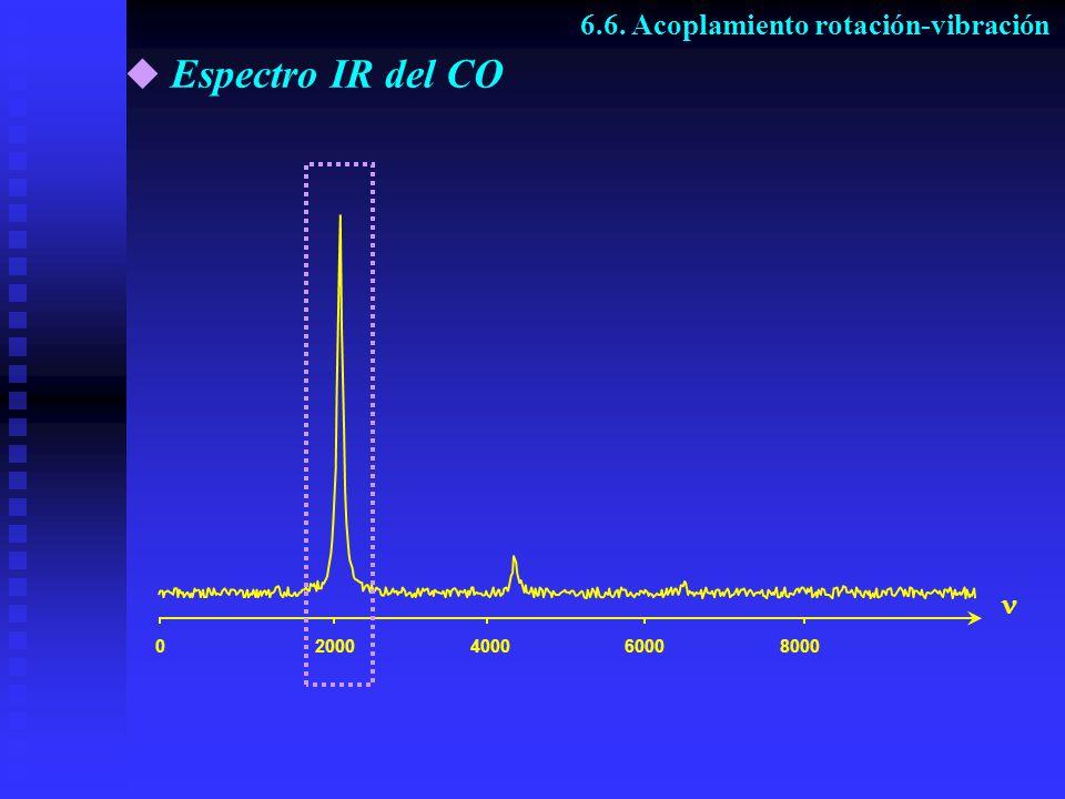 Espectro IR del CO 6.6. Acoplamiento rotación-vibración 02000400060008000