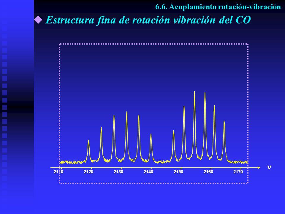 Estructura fina de rotación vibración del CO 6.6. Acoplamiento rotación-vibración 2110212021302140215021602170