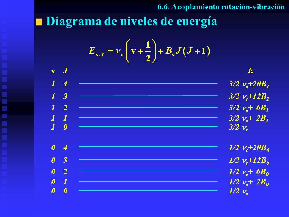 Diagrama de niveles de energía E v J 3/2 c 3/2 c + 2B 1 3/2 c + 6B 1 3/2 c +12B 1 3/2 c +20B 1 1 4 1 2 1 1 0 1 3 0 4 0 3 0 2 0 1 0 1/2 c +20B 0 1/2 c