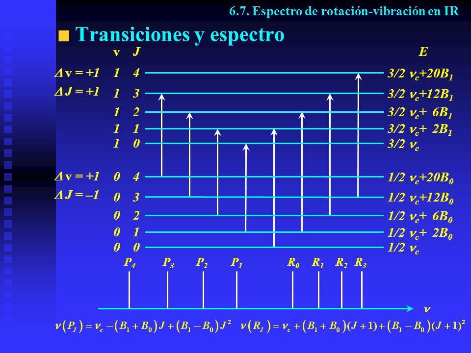 Transiciones y espectro v J 1 4 1 2 1 1 0 1 3 0 4 0 3 0 2 0 1 0 E 3/2 c 3/2 c + 2B 1 3/2 c + 6B 1 3/2 c +12B 1 3/2 c +20B 1 1/2 c +20B 0 1/2 c +12B 0