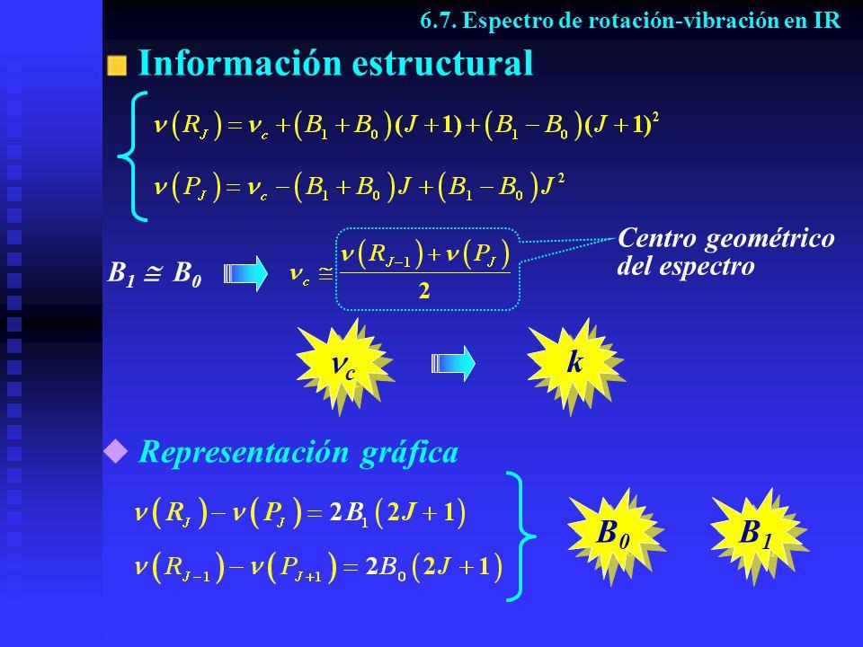 Información estructural c c k k 6.7. Espectro de rotación-vibración en IR B 1 B 0 Centro geométrico del espectro Representación gráfica B1B1 B1B1 B0B0