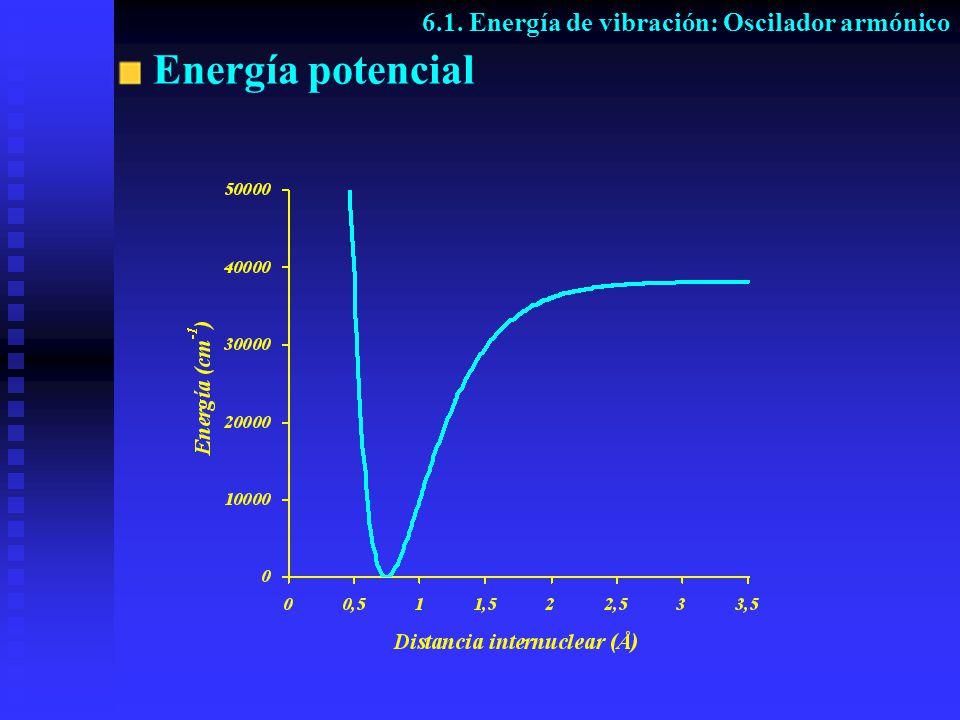 Energía potencial 6.1. Energía de vibración: Oscilador armónico