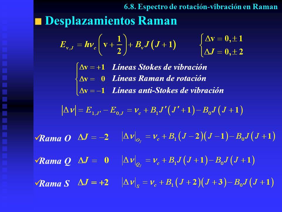 Desplazamientos Raman Rama O Rama Q Rama S 6.8. Espectro de rotación-vibración en Raman Líneas Stokes de vibración Líneas Raman de rotación Líneas ant