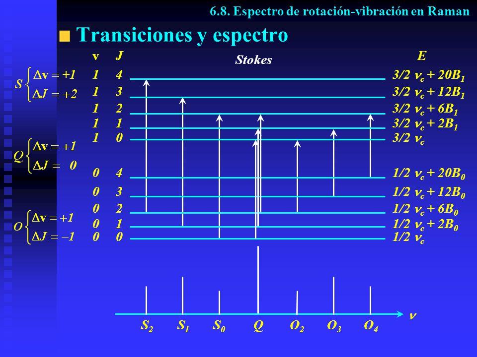 Transiciones y espectro S2S2 S1S1 S0S0 QO2O2 O3O3 O4O4 E 3/2 c 3/2 c + 2B 1 3/2 c + 6B 1 3/2 c + 12B 1 3/2 c + 20B 1 1/2 c 1/2 c + 2B 0 1/2 c + 6B 0 1