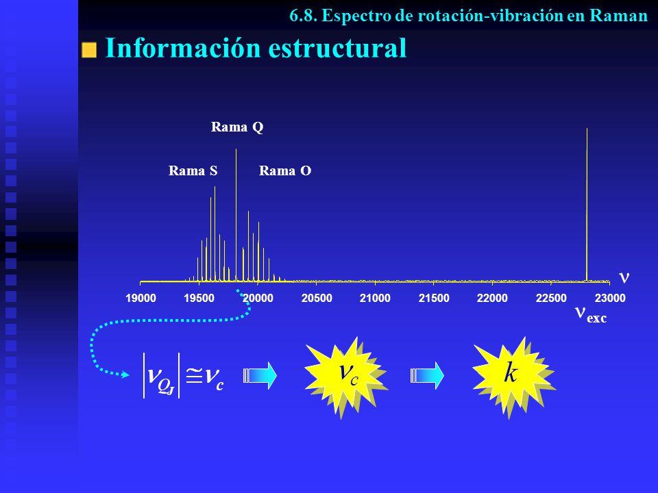 exc Información estructural k k c c Rama SRama O Rama Q 190001950020000205002100021500220002250023000 6.8. Espectro de rotación-vibración en Raman