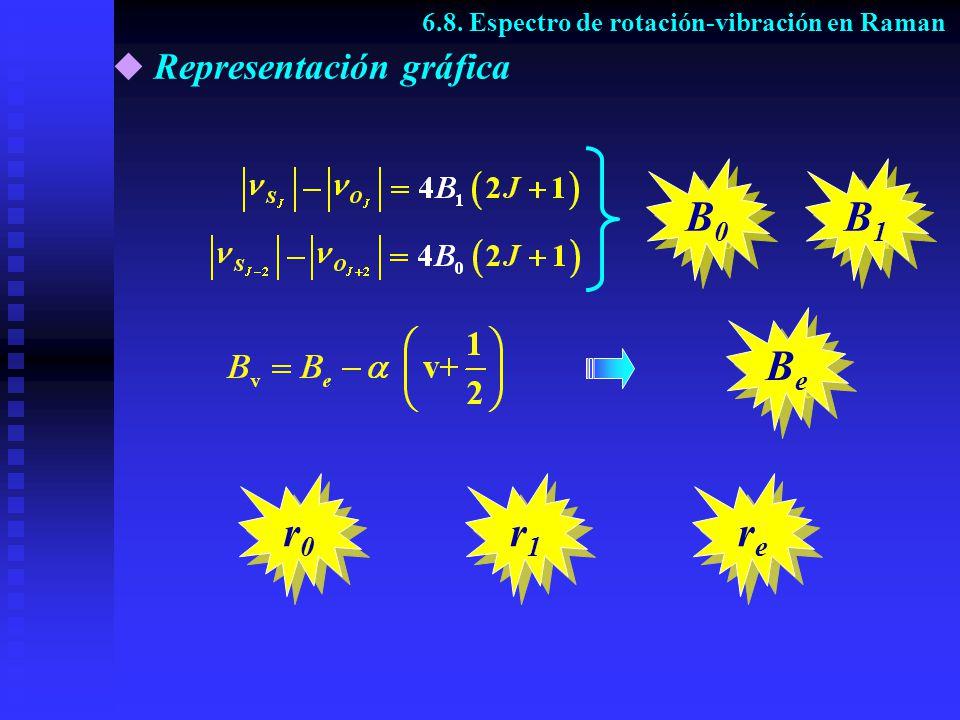 BeBe BeBe B1B1 B1B1 B0B0 B0B0 Representación gráfica rere rere r0r0 r0r0 r1r1 r1r1 6.8. Espectro de rotación-vibración en Raman