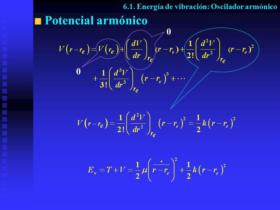 Potencial armónico 6.1. Energía de vibración: Oscilador armónico 0 0
