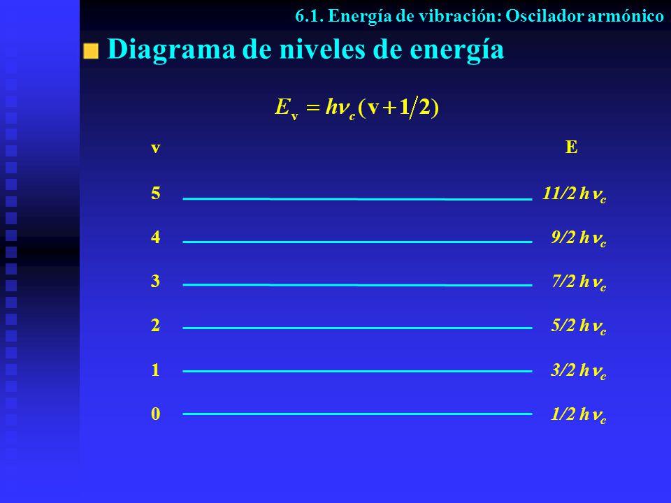 Diagrama de niveles de energía v 5 4 3 2 1 0 E 1/2 h c 3/2 h c 5/2 h c 7/2 h c 9/2 h c 11/2 h c 6.1. Energía de vibración: Oscilador armónico