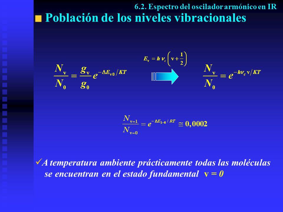 Población de los niveles vibracionales A temperatura ambiente prácticamente todas las moléculas se encuentran en el estado fundamental v = 0 6.2. Espe