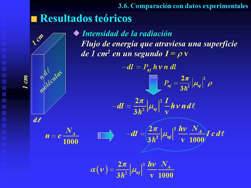 Resultados teóricos 3.6. Comparación con datos experimentales Intensidad de la radiación Flujo de energía que atraviesa una superficie de 1 cm2 en un