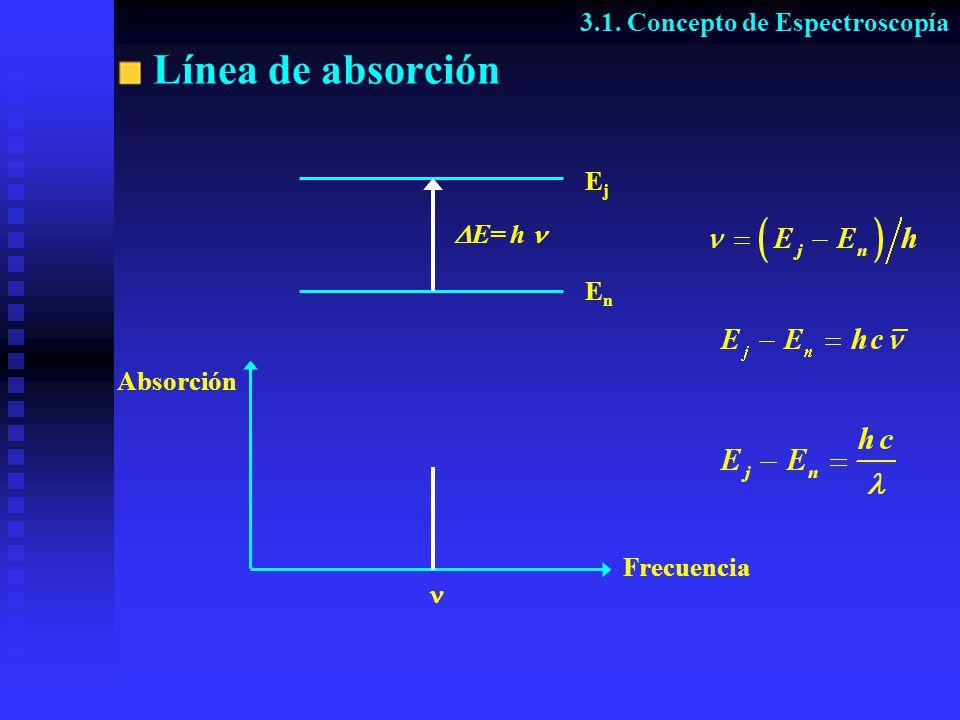 Separación de energías en una molécula Rotación E = 0.04 kJ/mol = 3,5 cm -1 Vibración E = 20 kJ/mol = 1750 cm -1 Electrónica E = 840 kJ/mol = 70000 cm -1 3.1.