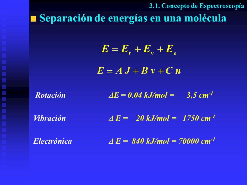 Separación de energías en una molécula Rotación E = 0.04 kJ/mol = 3,5 cm -1 Vibración E = 20 kJ/mol = 1750 cm -1 Electrónica E = 840 kJ/mol = 70000 cm