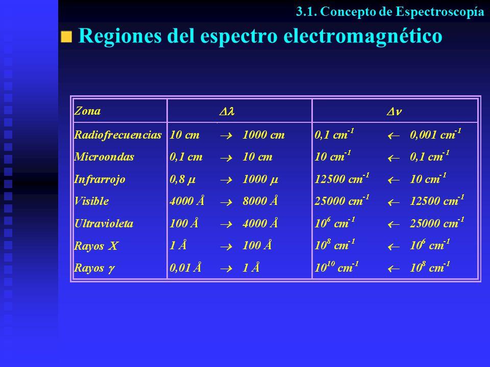 Regiones del espectro electromagnético 3.1. Concepto de Espectroscopía