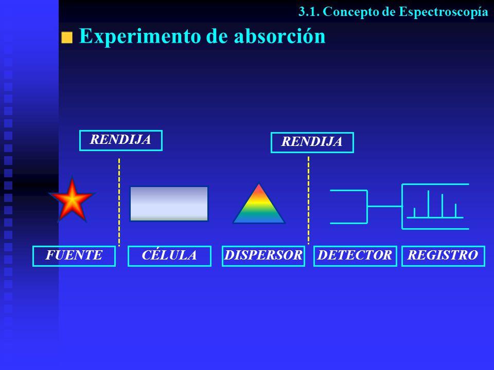 Experimento de absorción FUENTE RENDIJA CÉLULADISPERSOR RENDIJA DETECTORREGISTRO 3.1. Concepto de Espectroscopía