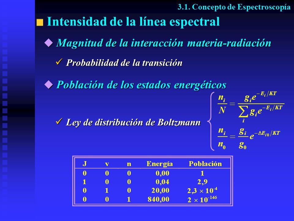 Intensidad de la línea espectral 3.1. Concepto de Espectroscopía Probabilidad de la transición Magnitud de la interacción materia-radiación Magnitud d