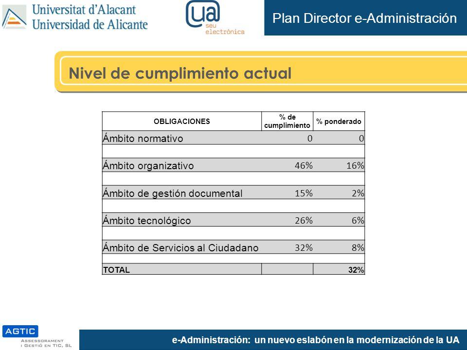 e-Administración: un nuevo eslabón en la modernización de la UA Plan Director e-Administración Nivel de cumplimiento actual OBLIGACIONES % de cumplimiento % ponderado Ámbito normativo 00 Ámbito organizativo 46%16% Ámbito de gestión documental 15%2% Ámbito tecnológico 26%6% Ámbito de Servicios al Ciudadano 32%8% TOTAL 32%