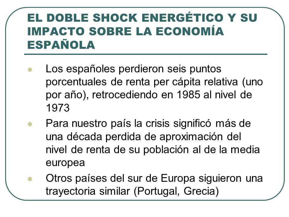 EL DOBLE SHOCK ENERGÉTICO Y SU IMPACTO SOBRE LA ECONOMÍA ESPAÑOLA Los españoles perdieron seis puntos porcentuales de renta per cápita relativa (uno por año), retrocediendo en 1985 al nivel de 1973 Para nuestro país la crisis significó más de una década perdida de aproximación del nivel de renta de su población al de la media europea Otros países del sur de Europa siguieron una trayectoria similar (Portugal, Grecia)