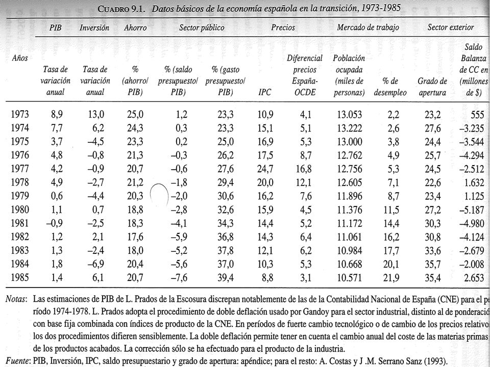 LAS POLÍTICAS DE AJUSTE Y LOS PACTOS SOCIALES En 1975, cerca de la mitad de los ingresos totales de las administraciones procedían de las cotizaciones a la Seguridad Social El 30% provenía de los impuestos indirectos, que no tenían un carácter neutral ni por ramas de actividad ni socialmente Los impuestos directos que recaían sobre la renta de las familias y de las sociedades aportaban el 18,5% y eran muy rígidos