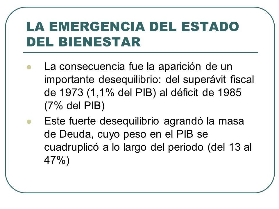 LA EMERGENCIA DEL ESTADO DEL BIENESTAR La consecuencia fue la aparición de un importante desequilibrio: del superávit fiscal de 1973 (1,1% del PIB) al déficit de 1985 (7% del PIB) Este fuerte desequilibrio agrandó la masa de Deuda, cuyo peso en el PIB se cuadruplicó a lo largo del periodo (del 13 al 47%)