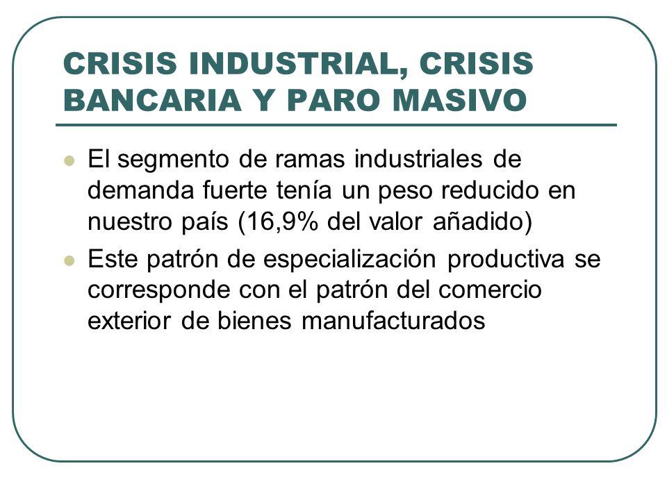 CRISIS INDUSTRIAL, CRISIS BANCARIA Y PARO MASIVO El segmento de ramas industriales de demanda fuerte tenía un peso reducido en nuestro país (16,9% del