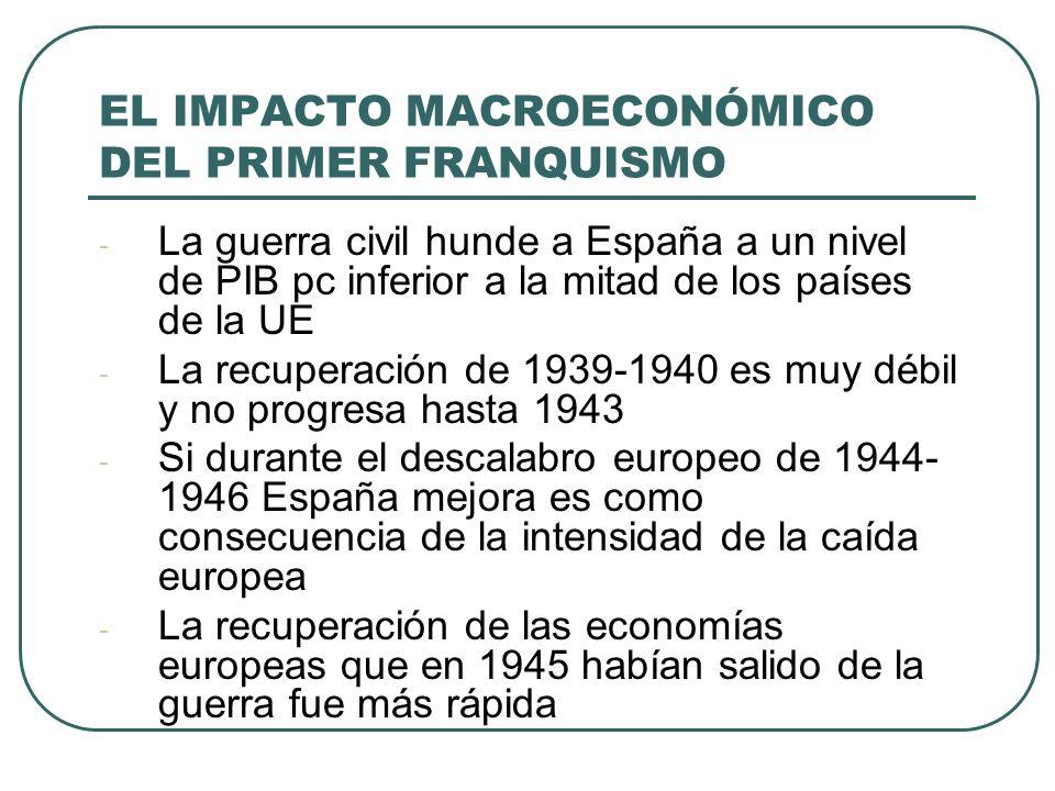 EL IMPACTO MACROECONÓMICO DEL PRIMER FRANQUISMO - La guerra civil hunde a España a un nivel de PIB pc inferior a la mitad de los países de la UE - La recuperación de 1939-1940 es muy débil y no progresa hasta 1943 - Si durante el descalabro europeo de 1944- 1946 España mejora es como consecuencia de la intensidad de la caída europea - La recuperación de las economías europeas que en 1945 habían salido de la guerra fue más rápida
