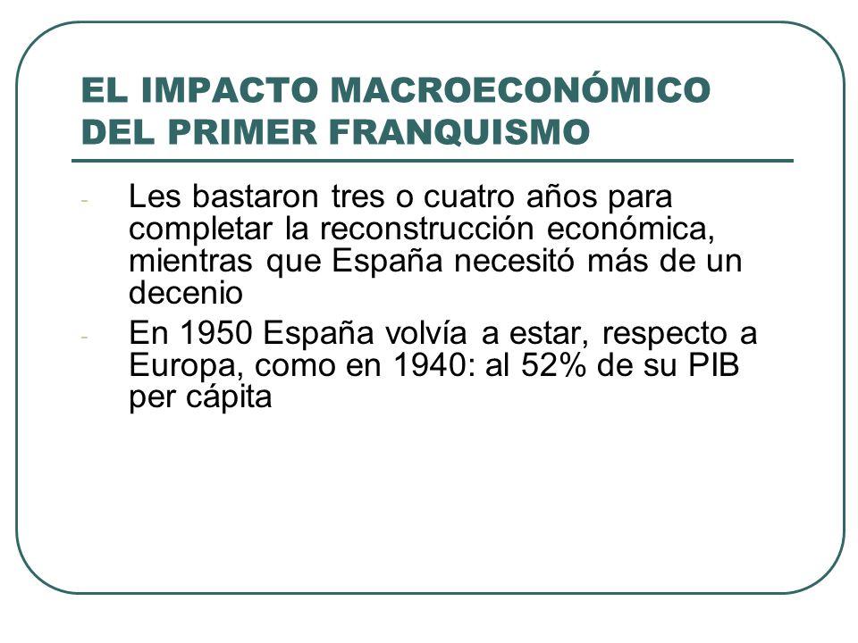 EL IMPACTO MACROECONÓMICO DEL PRIMER FRANQUISMO - Les bastaron tres o cuatro años para completar la reconstrucción económica, mientras que España necesitó más de un decenio - En 1950 España volvía a estar, respecto a Europa, como en 1940: al 52% de su PIB per cápita
