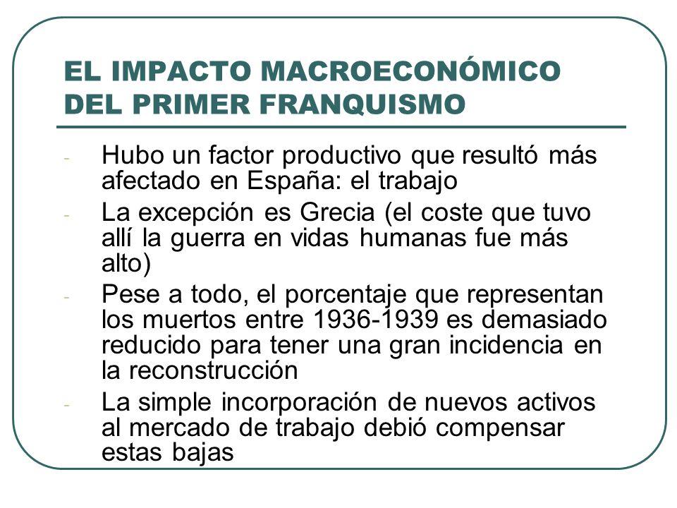 EL IMPACTO MACROECONÓMICO DEL PRIMER FRANQUISMO - Hubo un factor productivo que resultó más afectado en España: el trabajo - La excepción es Grecia (el coste que tuvo allí la guerra en vidas humanas fue más alto) - Pese a todo, el porcentaje que representan los muertos entre 1936-1939 es demasiado reducido para tener una gran incidencia en la reconstrucción - La simple incorporación de nuevos activos al mercado de trabajo debió compensar estas bajas