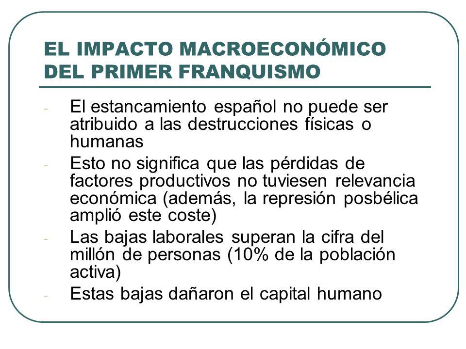 EL IMPACTO MACROECONÓMICO DEL PRIMER FRANQUISMO - El estancamiento español no puede ser atribuido a las destrucciones físicas o humanas - Esto no significa que las pérdidas de factores productivos no tuviesen relevancia económica (además, la represión posbélica amplió este coste) - Las bajas laborales superan la cifra del millón de personas (10% de la población activa) - Estas bajas dañaron el capital humano