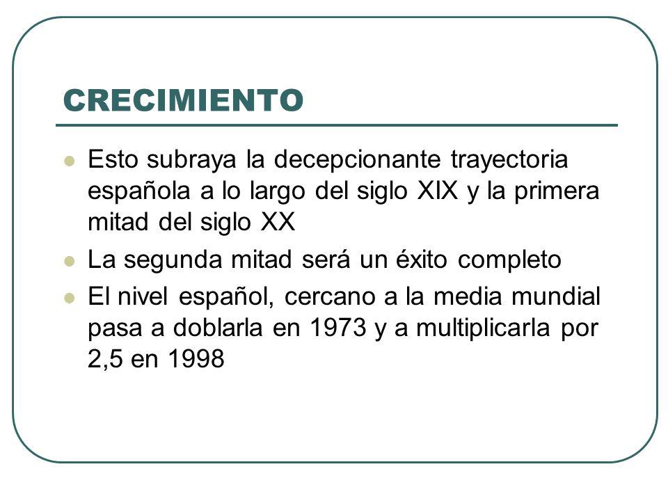 CRECIMIENTO Esto subraya la decepcionante trayectoria española a lo largo del siglo XIX y la primera mitad del siglo XX La segunda mitad será un éxito