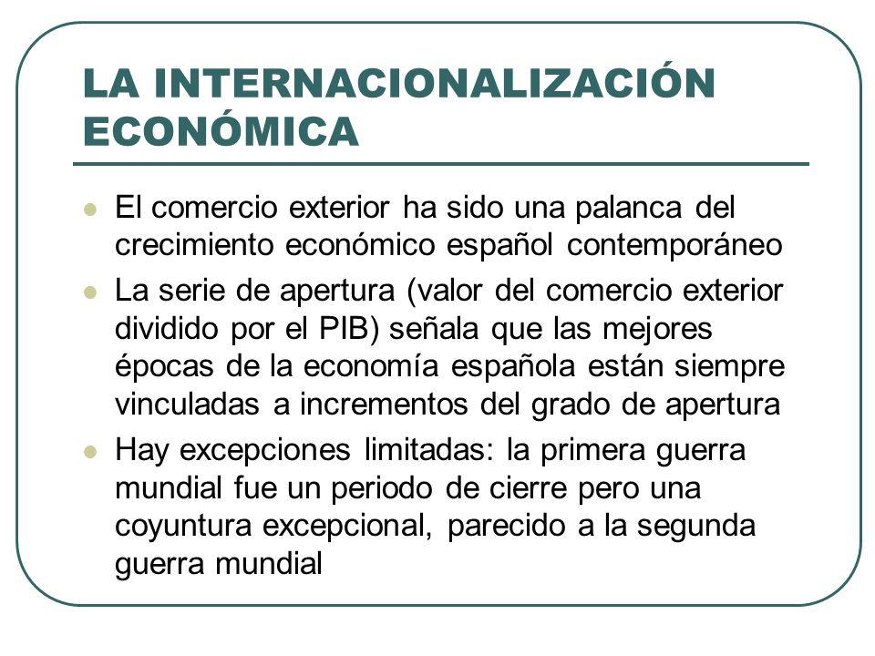 LA INTERNACIONALIZACIÓN ECONÓMICA El comercio exterior ha sido una palanca del crecimiento económico español contemporáneo La serie de apertura (valor