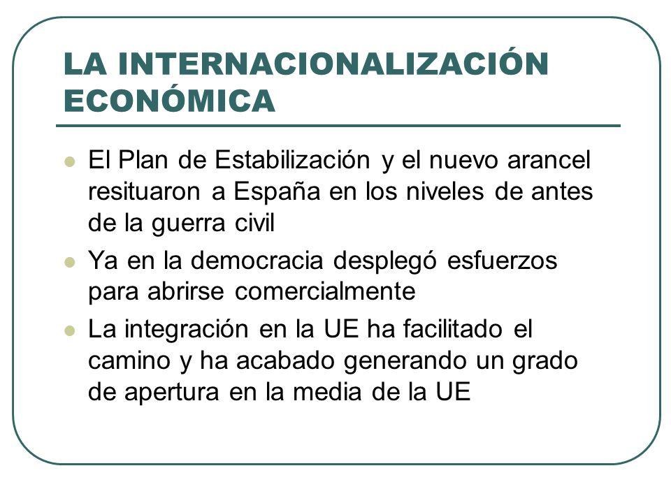 LA INTERNACIONALIZACIÓN ECONÓMICA El Plan de Estabilización y el nuevo arancel resituaron a España en los niveles de antes de la guerra civil Ya en la